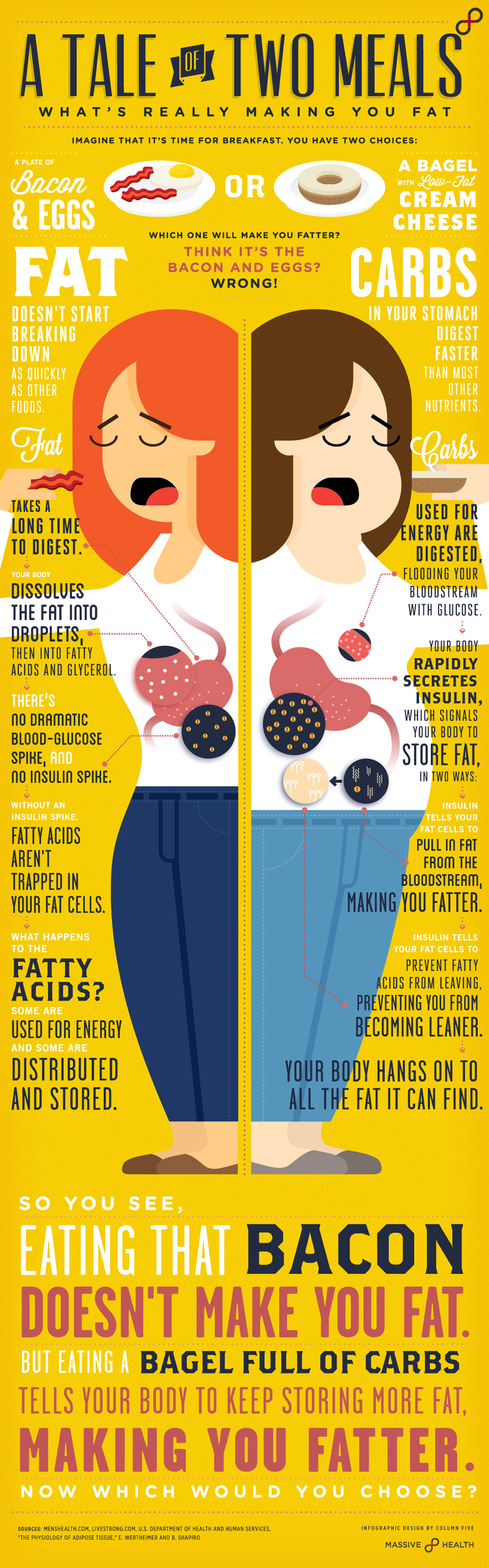 Infographic: A Tale of Two Meals